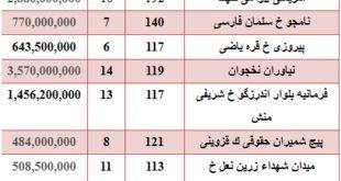 قیمت فروش خانه کلنگی در مناطق مختلف تهران + جدول