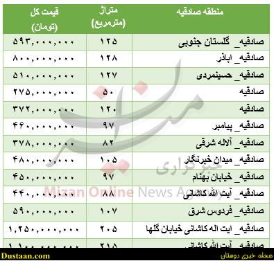www.dustaan.com قیمت آپارتمان در منطقه صادقیه