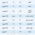 قیمت اپارتمان های نقلی در تهران