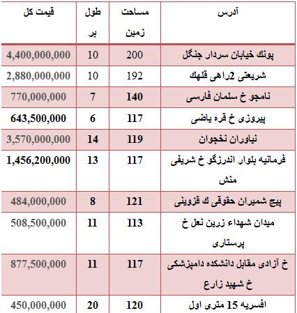 قیمت انواع خودرو ب ام و در تهران جدول.