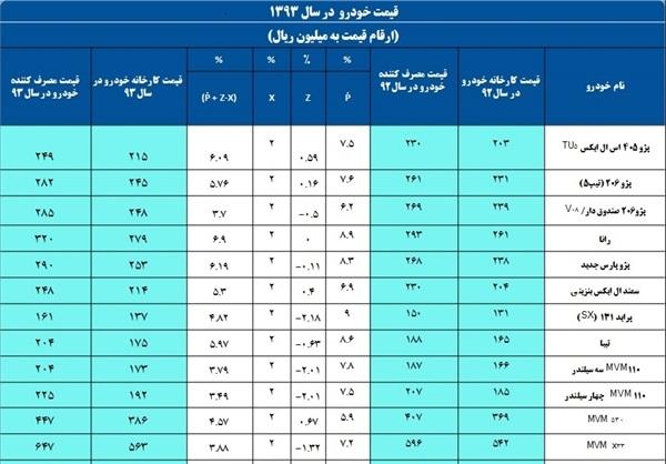 www.dustaan.com افزایش رسمی قیمت خودرو تا 6.9 درصد +قیمتهای جدید