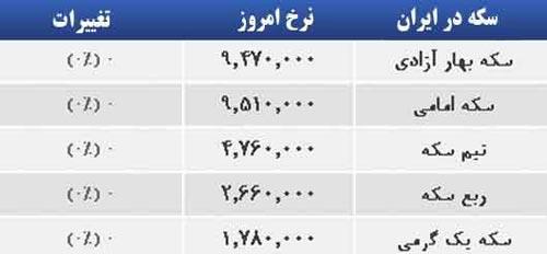 www.dustaan.com قیمت طلا ، سکه و ارز در بازار روز سه شنبه 17 تیر