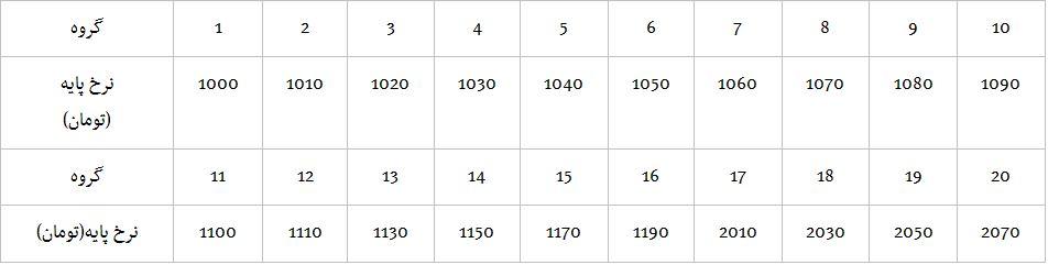 * جدول تغییرات پایه سنوات کارگران در سال 94