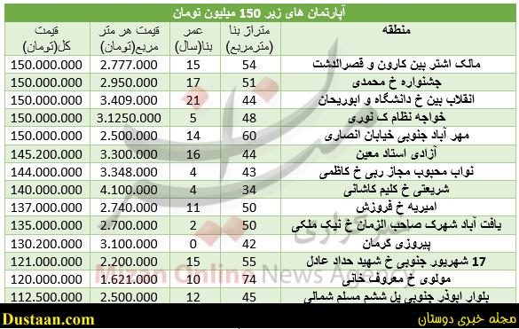 www.dustaan.com با ۱۵۰ میلیون تومان سرمایه, در کجای تهران می توان خانه خرید؟