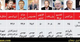 نیمی از ثروت جهان در اختیار این ۸ نفر است! +عکس