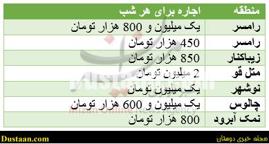www.dustaan.com نرخ اجاره ویلا در شهرهای شمالی