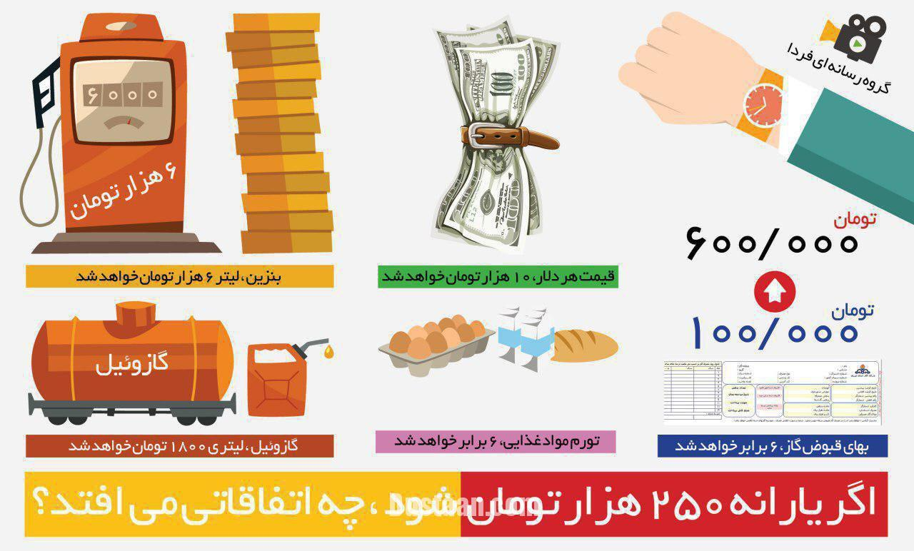 www.dustaan.com اگر یارانه 250 هزار تومان شود، چه می شود؟! +عکس