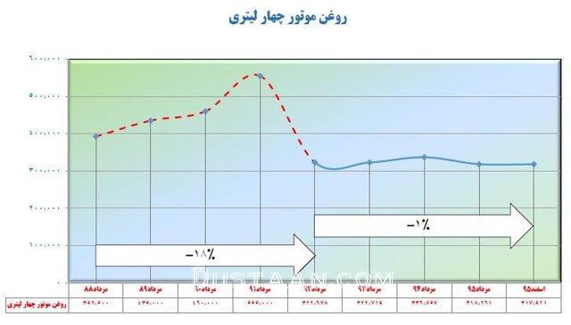 www.dustaan.com عملکرد روحانی و احمدی نژاد در کنترل قیمت کالا ها +تصاویر