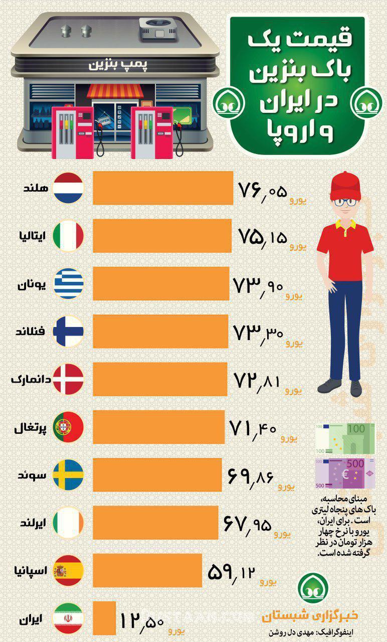 www.dustaan.com قیمت یک باک بنزین در ایران و اروپا +عکس