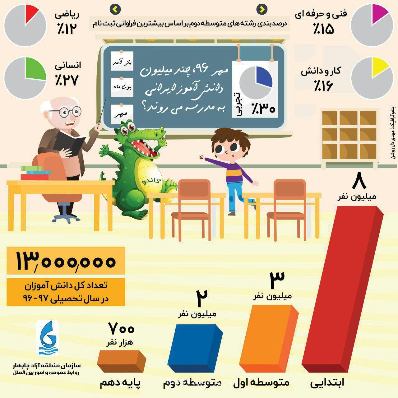 www.dustaan.com مهر امسال ، هر رشته چند دانش آموز دارد؟