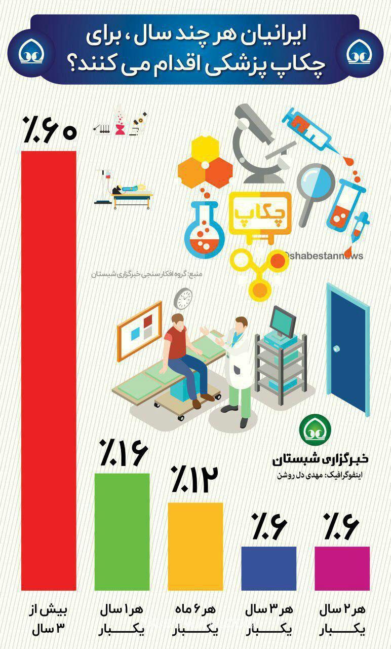 www.dustaan.com ایرانیان هر چند سال،برای چکاپ پزشکی اقدام می کنند؟