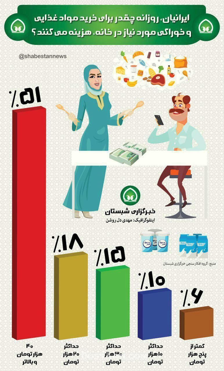 www.dustaan.com ایرانی ها چقدر برای خرید مواد غذایی هزینه می کنند؟