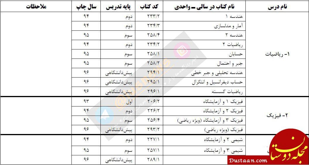www.dustaan.com انتشار فهرست منابع سوالات آزمون سراسری ۹۷ +عکس