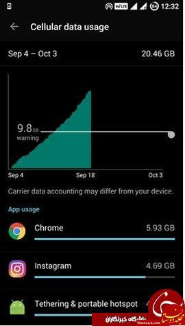 www.dustaan.com بهترین ترفندهای کاهش مصرف اینترنت گوشی و هزینه شارژ +آموزش تصویری کامل