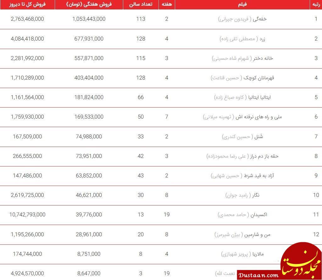www.dustaan.com جدول فروش هفتگی سینماهای کشور ؛ «خفهگی» در صدر +جدول