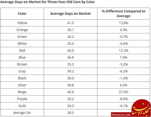 بهترین و بدترین رنگ های خودرو در زمان فروش کدامند؟