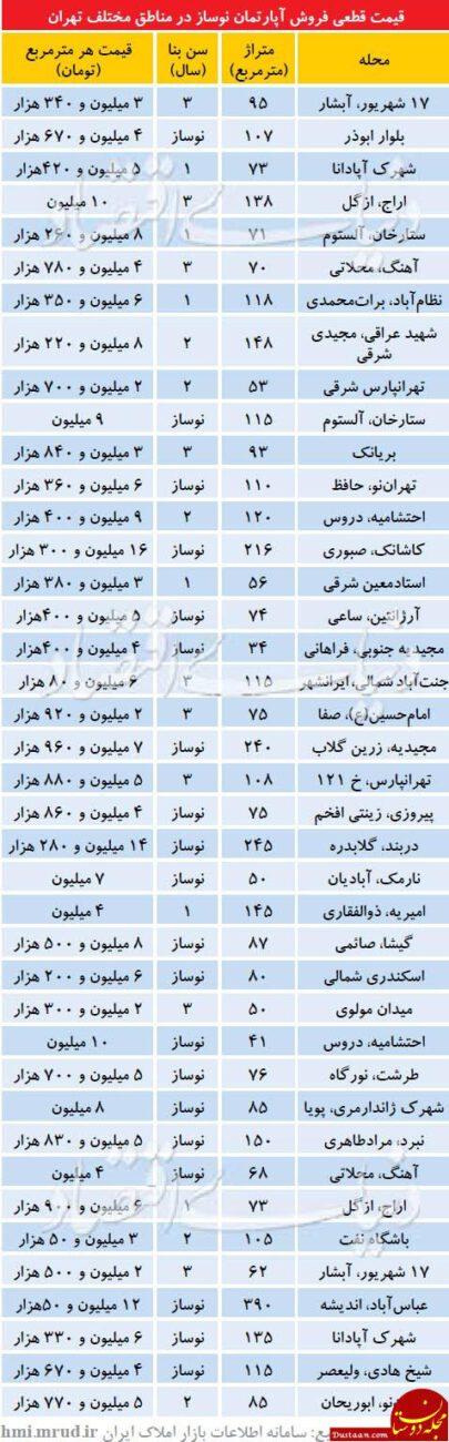 www.dustaan.com قیمت آپارتمان نوساز در مناطق مختلف تهران