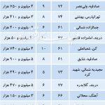 قیمت آپارتمان های ۵ تا ۱۰سال ساخت در مناطق مختلف تهران