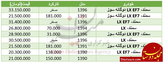 www.dustaan.com قیمت مدل های مختلف سمند در بازار
