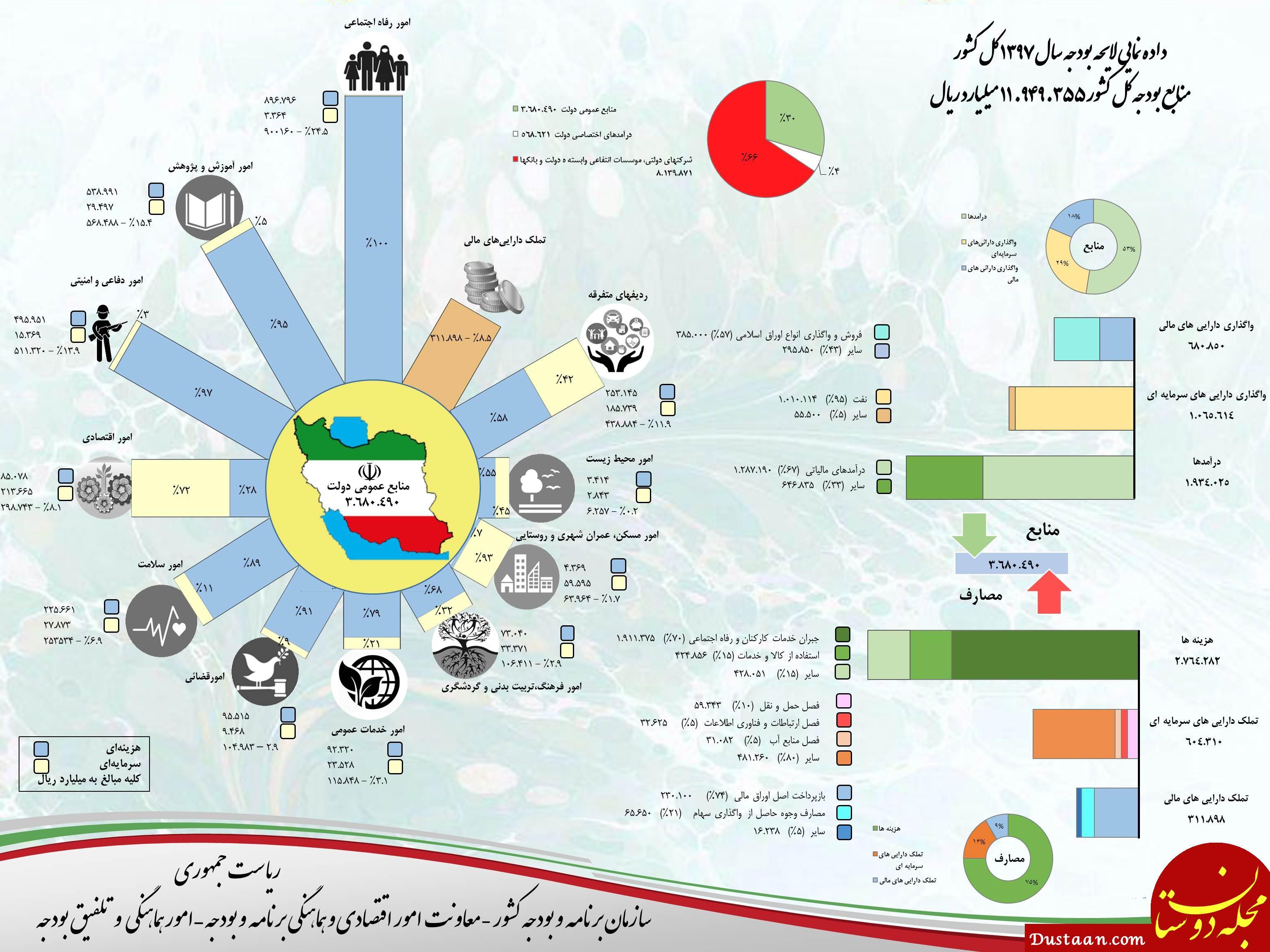 www.dustaan.com بودجه ۹۷ در یک نگاه
