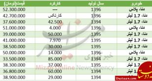 قیمت خودرو دنا در بازار+ جدول