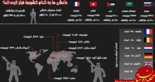 داعشی ها به کدام کشورها فرار کرده اند? + اینفوگرافی