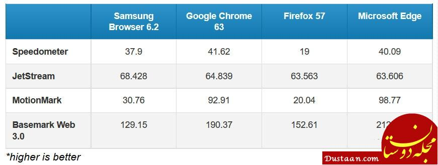 www.dustaan.com مقایسه سرعت 4 مرورگر اینترنتی موبایل ؛کروم، فایرفاکس، اِج و سامسونگ