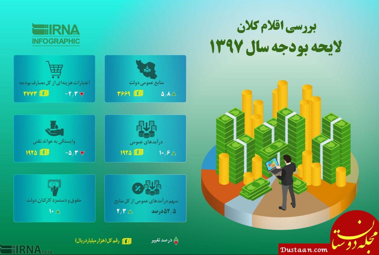 www.dustaan.com اقلام کلان لایحه بودجه سال ۹۷ کدامند؟