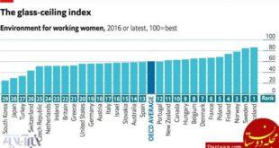 بدترین و بهترین کشورهای جهان برای زنان شاغل
