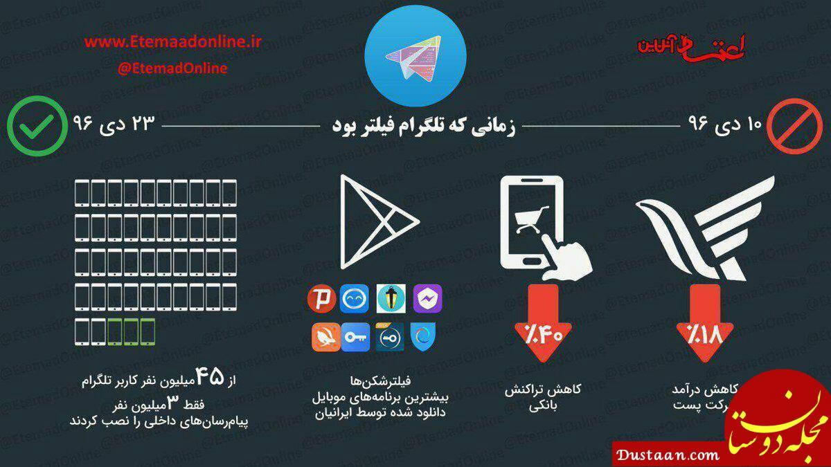 www.dustaan.com تاثیر فیلتر تلگرام در تراکنش های بانکی! +عکس