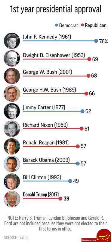 www.dustaan.com جان اف کندی محبوبترین و دونالد ترامپ منفورترین رئیس جمهور تاریخ آمریکا +عکس