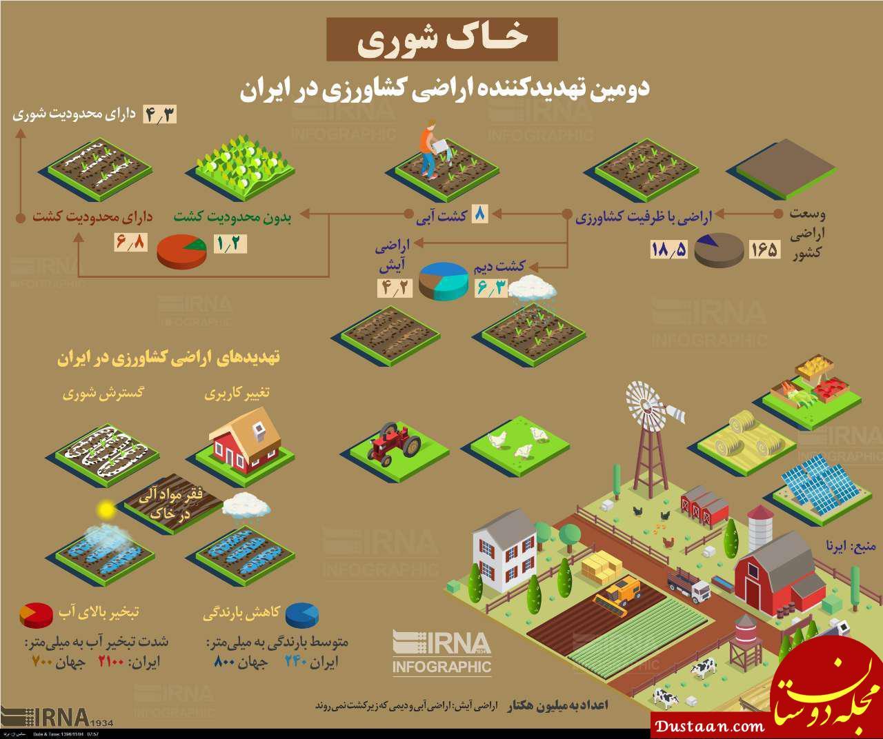 www.dustaan.com «خاک شوری» دومین تهدیدکننده اراضی کشاورزی در ایران! +اینفوگرافیک