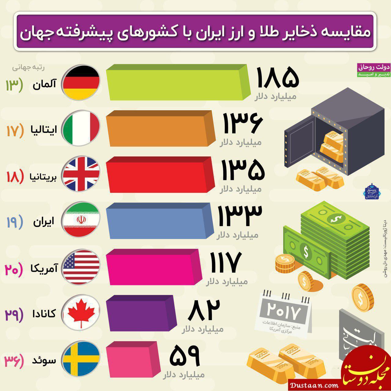 www.dustaan.com مقایسه ذخایر طلا و ارز ایران با کشورهای پیشرفته جهان +اینفوگرافیک