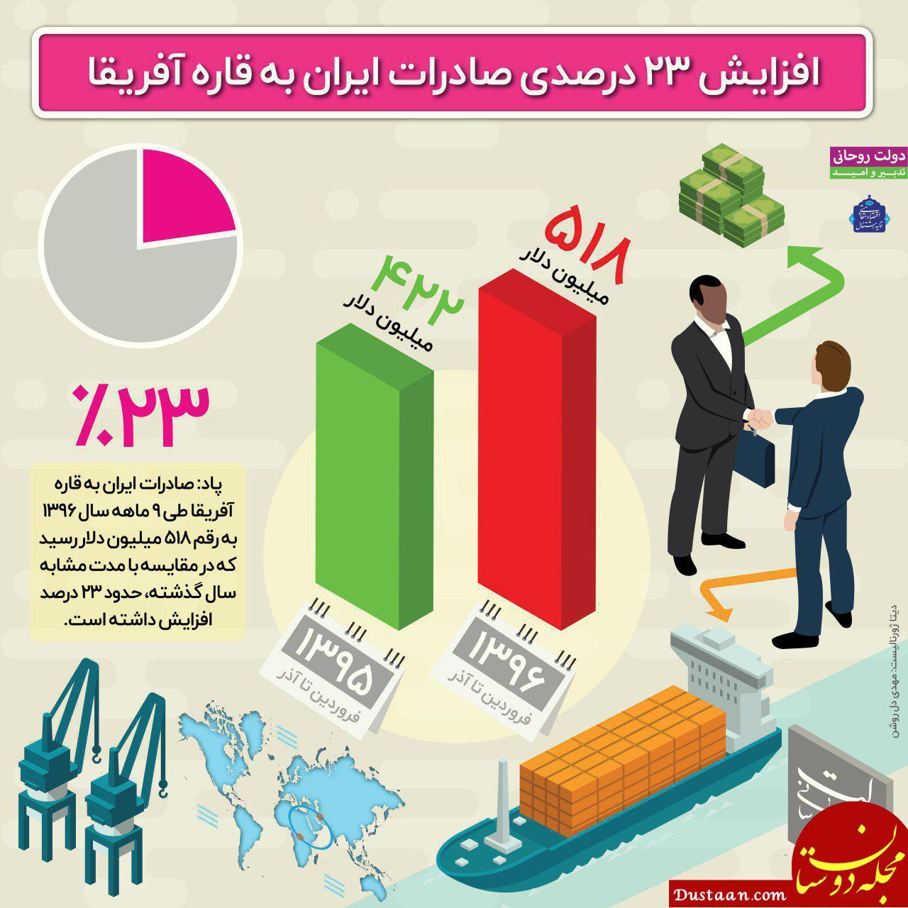 www.dustaan.com افزایش 23 درصدی صادرات ایران به قاره آفریقا +اینفوگرافیک