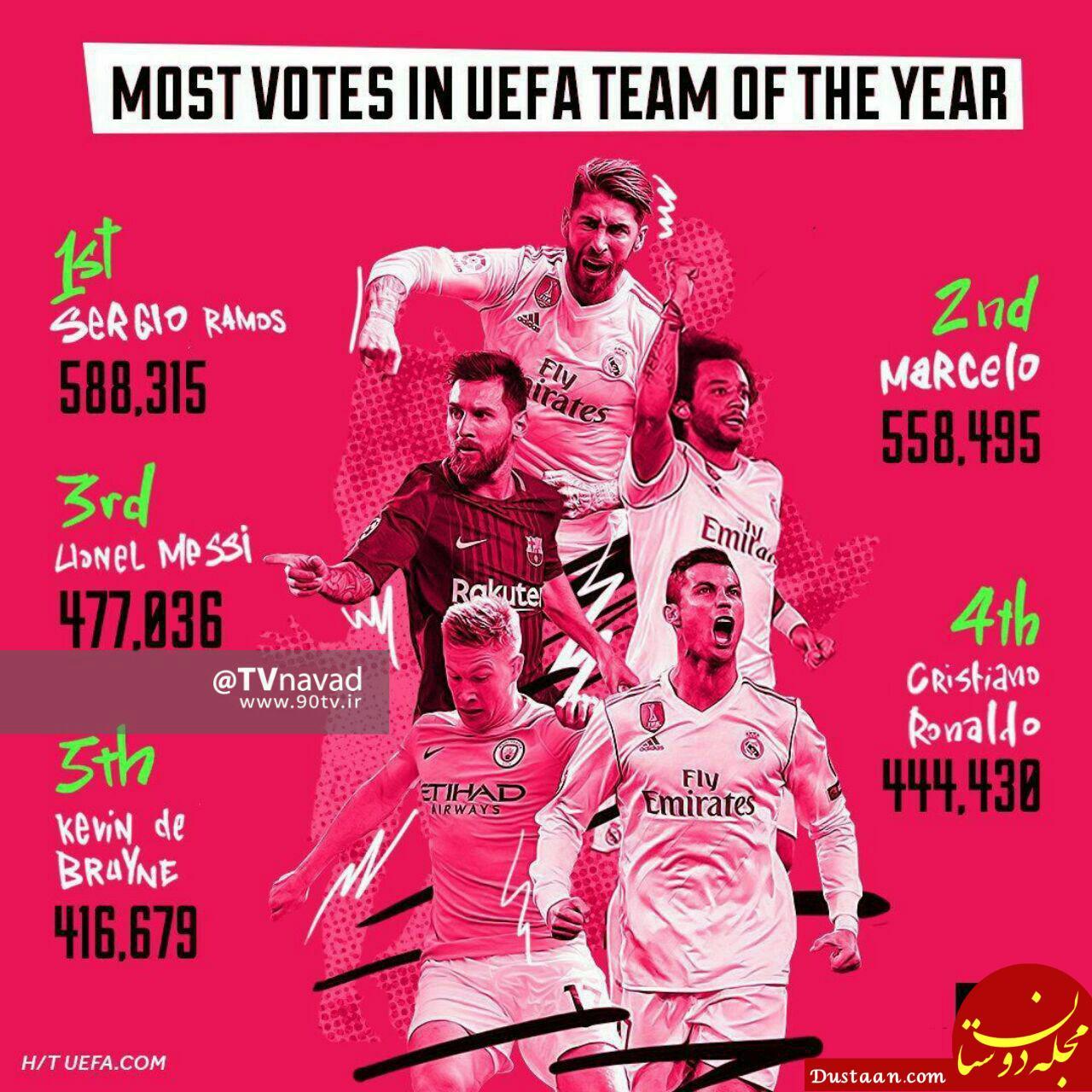 www.dustaan.com بازیکنانی که بیشترین رای را در تیم منتخب اروپا کسب کرده اند
