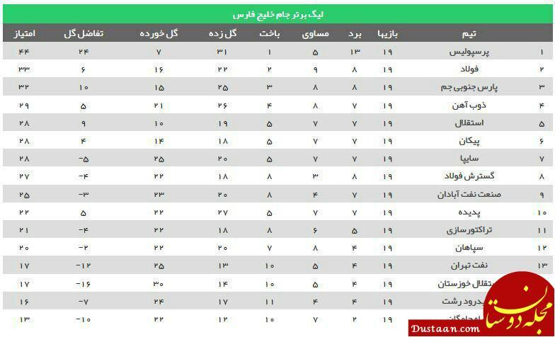 www.dustaan.com جدول لیگ برتر ایران در پایان هفته نوزدهم
