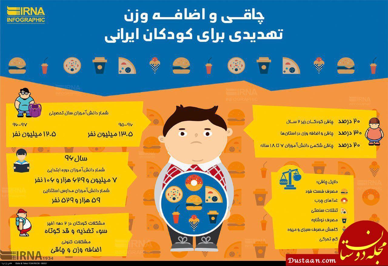 چاقی و اضافه وزن تهدیدی برای کودکان ایرانی +اینفوگرافیک
