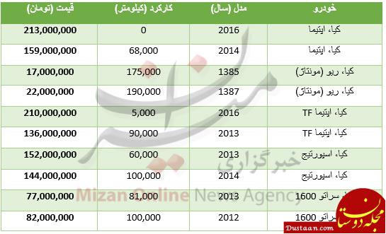 www.dustaan.com قیمت انواع مدل های خودرو کیا در بازار تهران +جدول