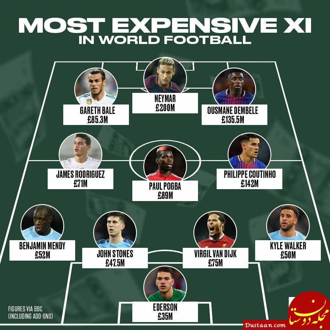 www.dustaan.com گران ترین تیم تاریخ فوتبال جهان +عکس