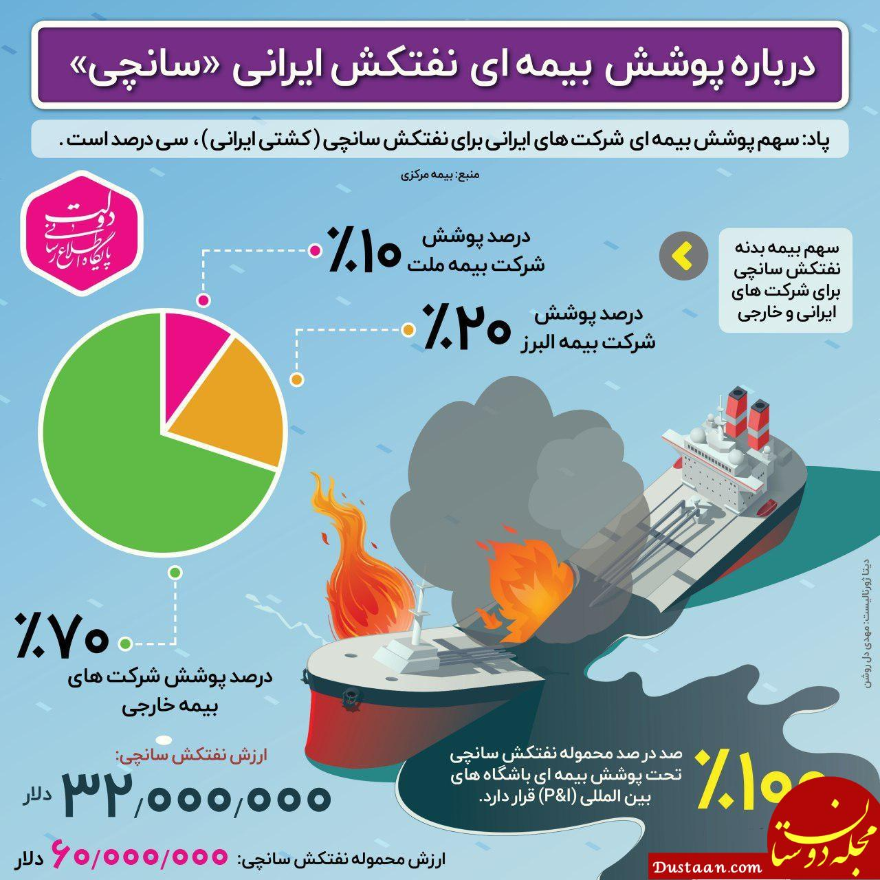 www.dustaan.com پوشش بیمه ای نفتکش ایرانی سانچی +عکس