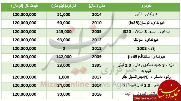 www.dustaan.com با ۱۲۰ میلیون چه خودروهایی می توان خرید؟