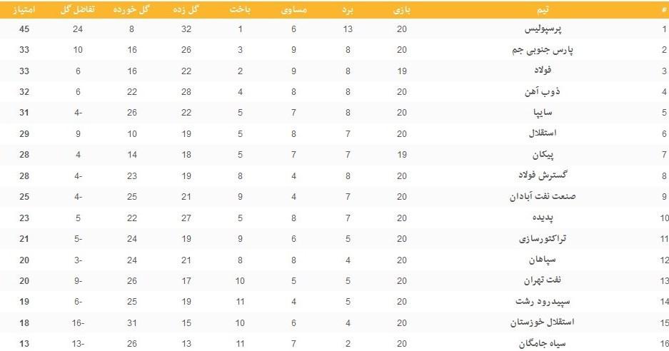 www.dustaan.com جدول لیگ برتر در پایان هفته بیستم +نتایج بازی ها