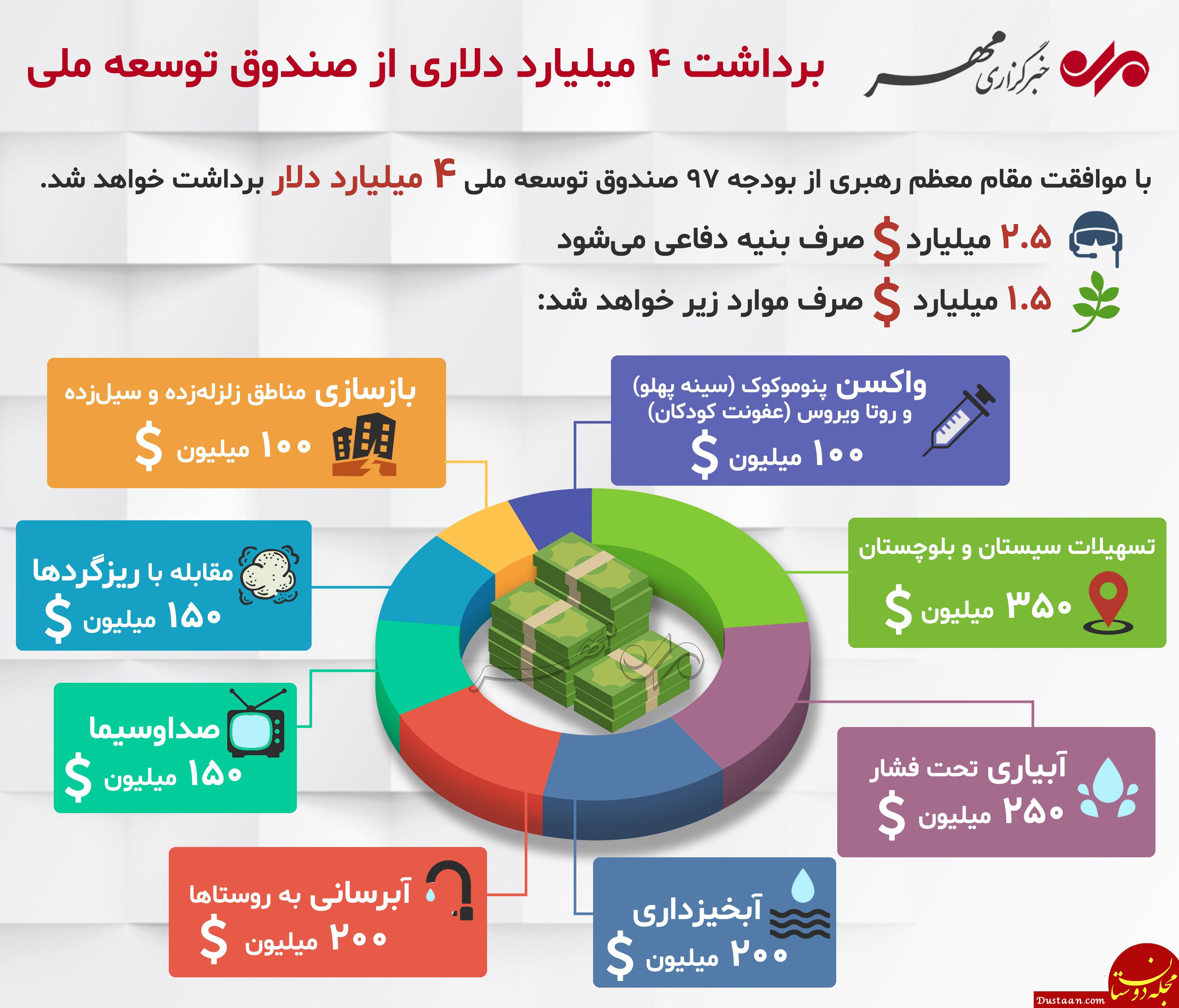 www.dustaan.com برداشت ۴ میلیارد دلاری از صندوق توسعه ملی +اینفوگرافیک