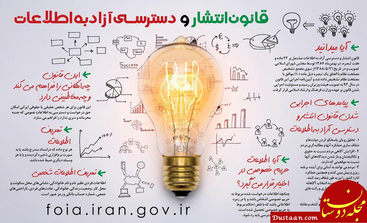 www.dustaan.com چگونه از دستگاه های دولتی و عمومی درخواست اطلاعات کنیم؟