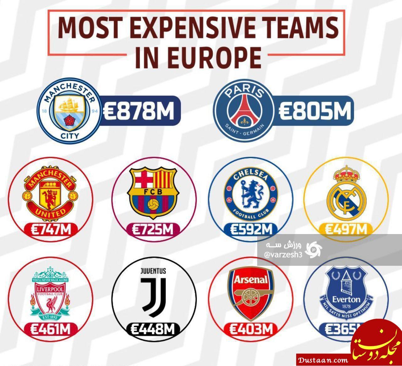 www.dustaan.com گرانترین باشگاه های فوتبال جهان در یک نگاه +عکس