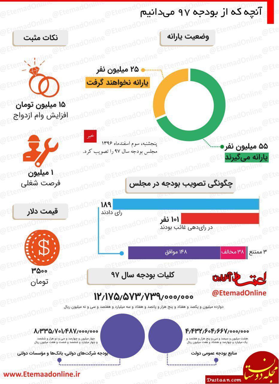 www.dustaan.com خلاصه آنچه که از بودجه ۹۷ می دانیم +اینفوگرافیک