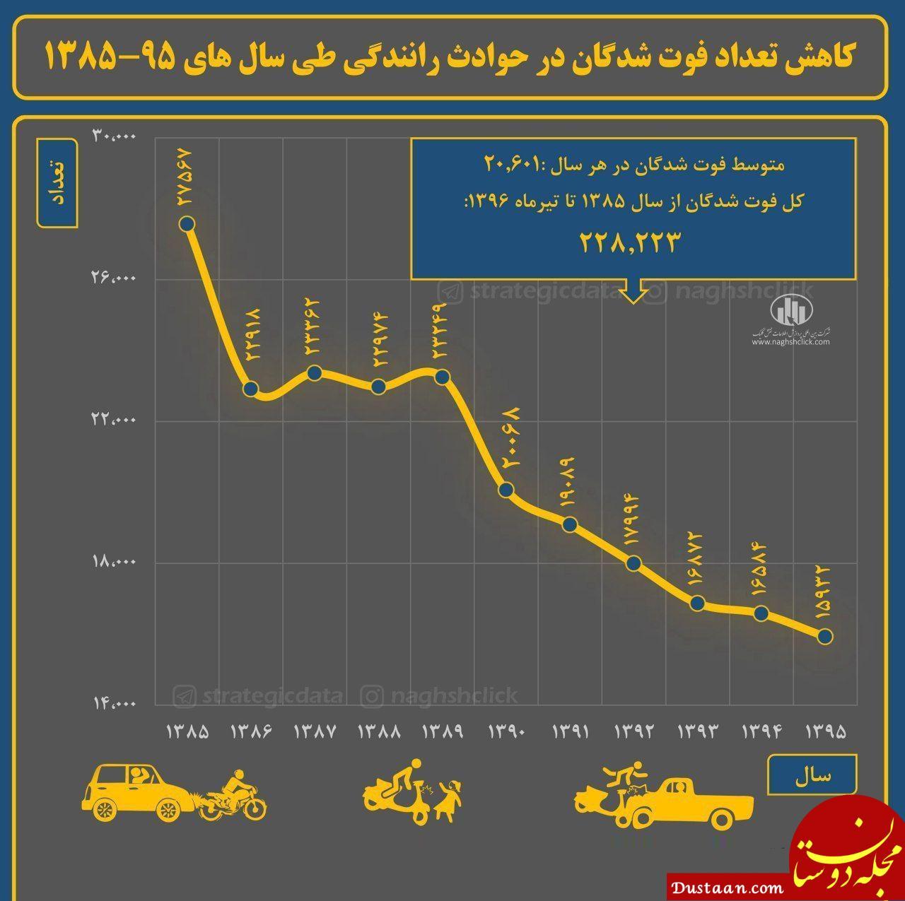 www.dustaan.com کاهش تعداد فوت شدگان در حوادث رانندگی طی سال های ۹۵ ۱۳۸۵