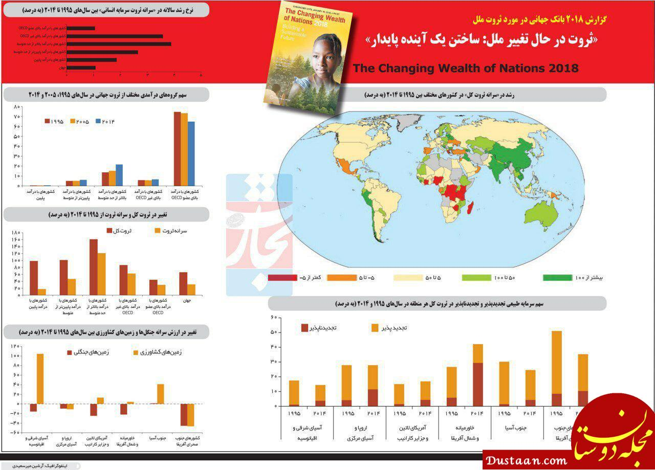 www.dustaan.com بررسی ثروت جهان و تغییرات آن در سال های 1995 تا 2014