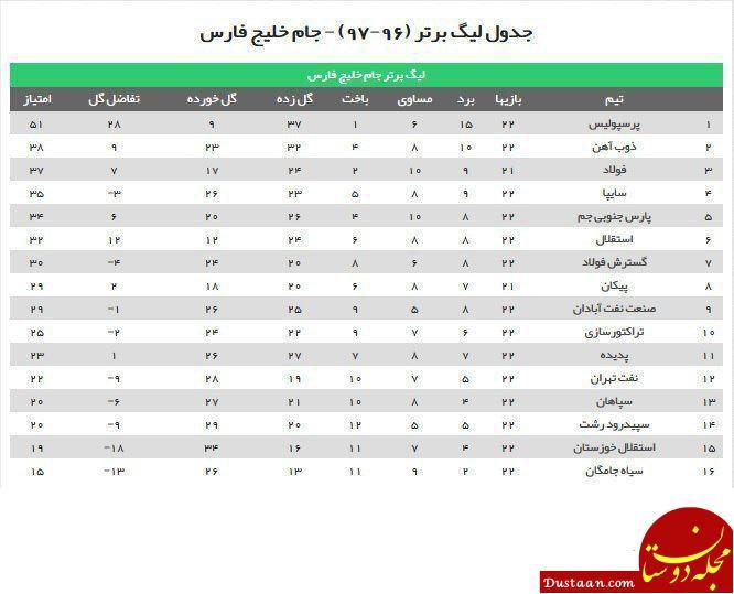 www.dustaan.com جدول لیگ برتر فوتبال جام خلیج فارس در پایان هفته بیست و دوم