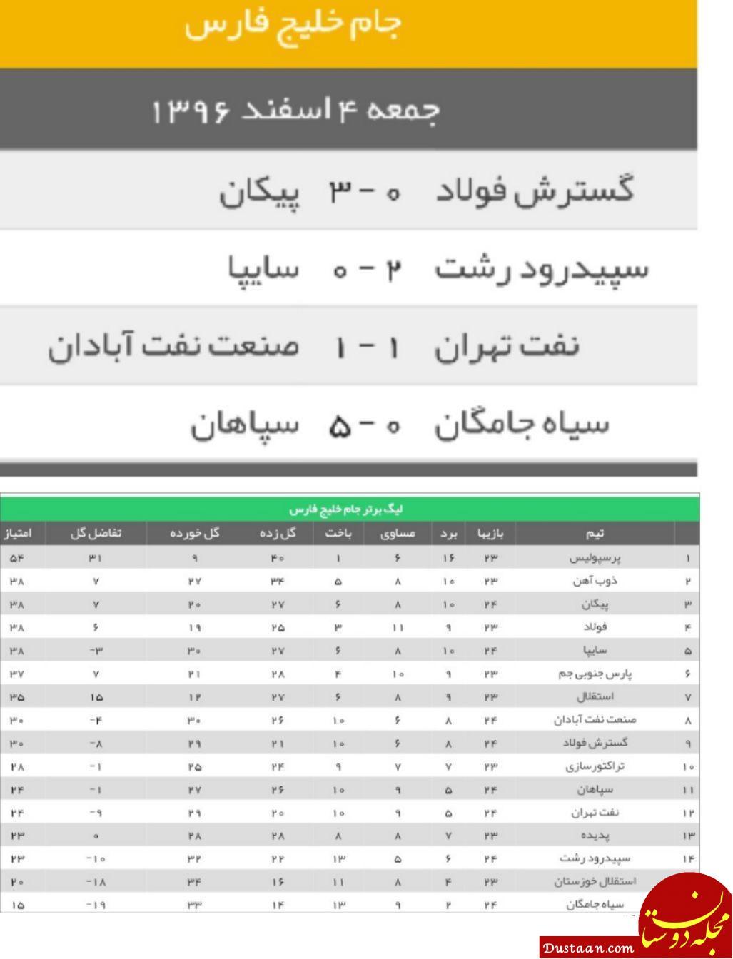 www.dustaan.com نتایج دیدارهای امروز در هفته بیست و چهارم لیگ برتر